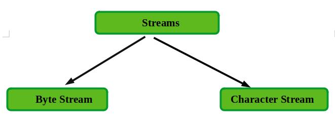 Stream in Java