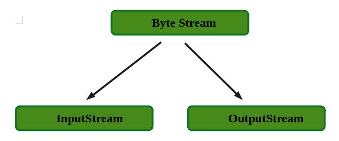 ByteStream in Java