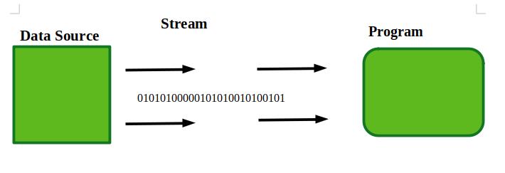 Input Stream in Java