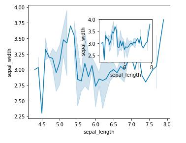 seaborn tutorial add axes