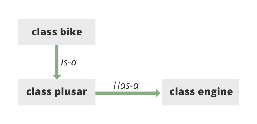 Has-A-Relation-Java-Example