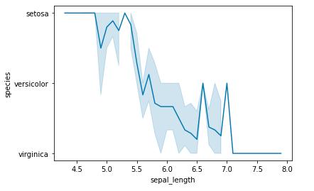 seaborn tutorial lineplot