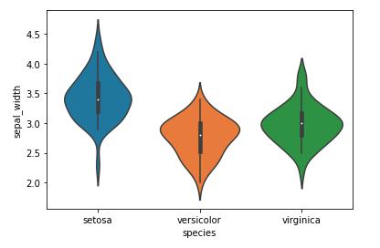 seaborn tutorial violinpot