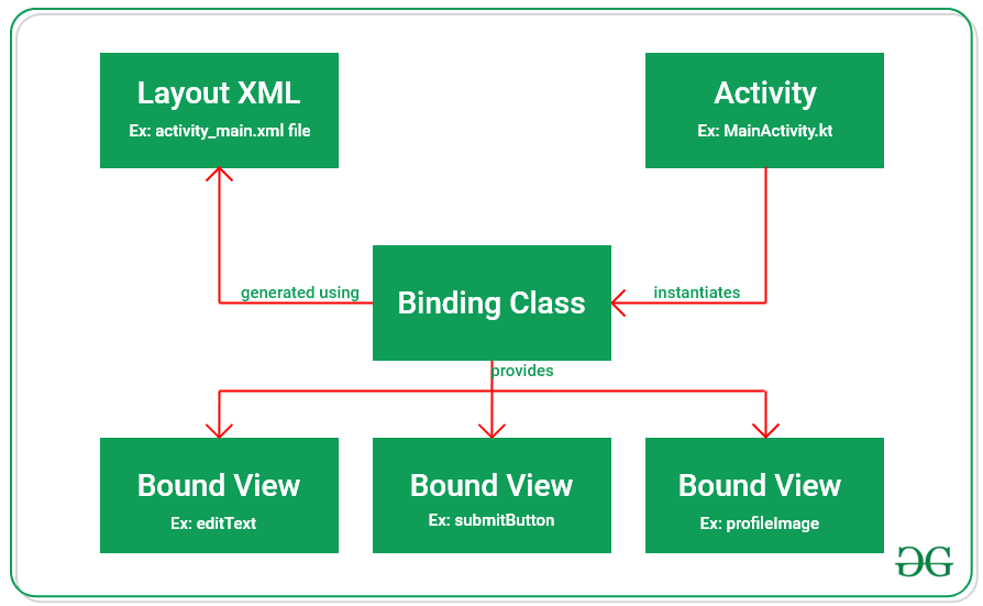 View Binding in Android Jetpack