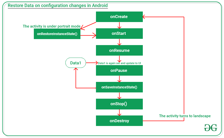 Restore Data on Configuration Changed in Android using Bundles