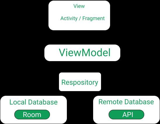 MVVM(Model View ViewModel)