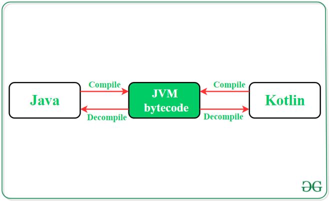 Convert Java Code to Kotlin in Android Studio