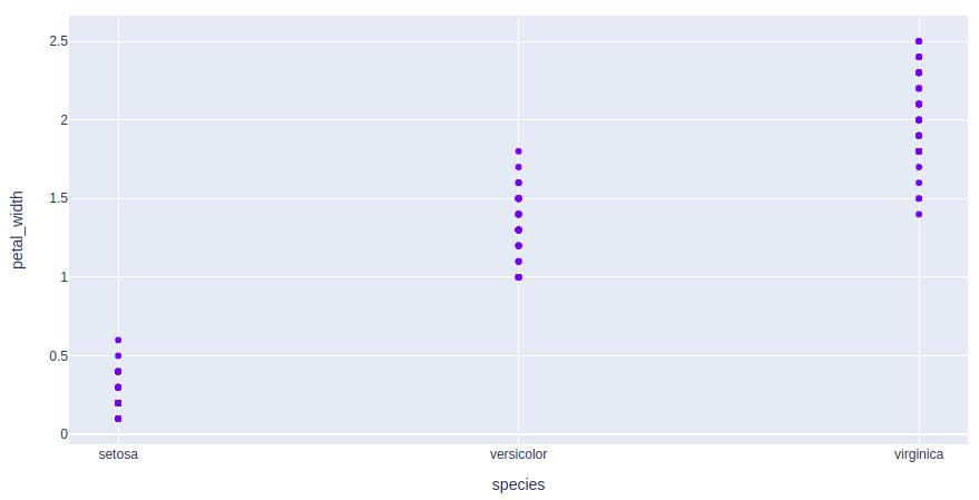 plotly tutorial scatter plot