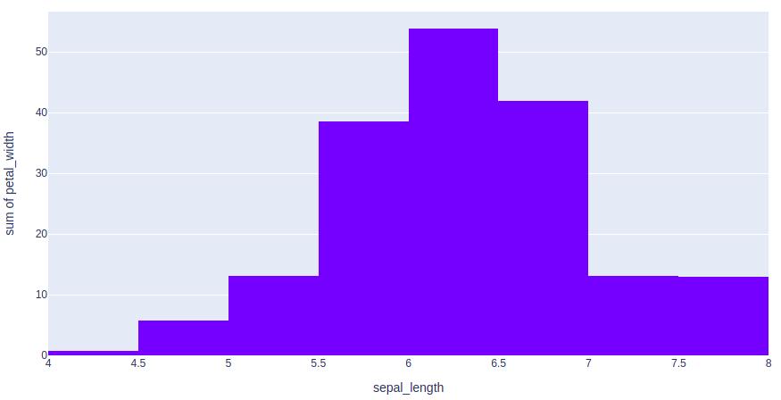plotly tutorial histogram