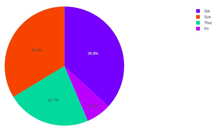plotly tutorial pie chart