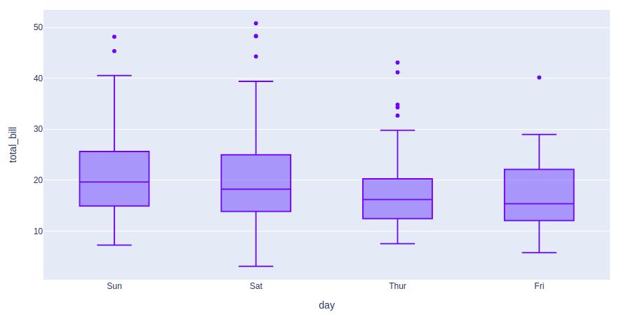 plotly tutorial box plots