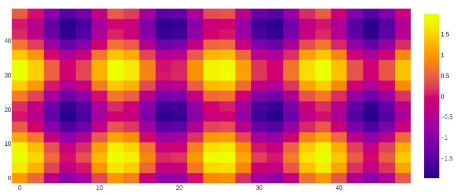 plotly tutorial heatmap