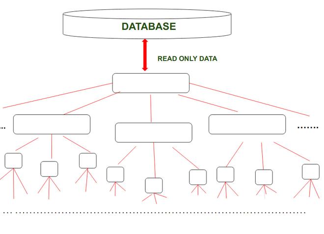 Logical Database