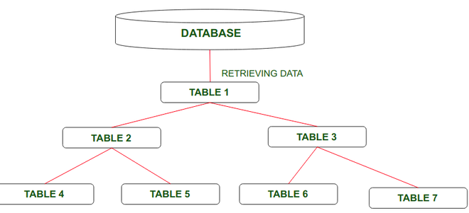 Data View of logical database