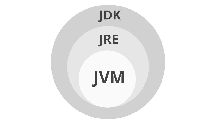 JDK Vs JRE vs JVM