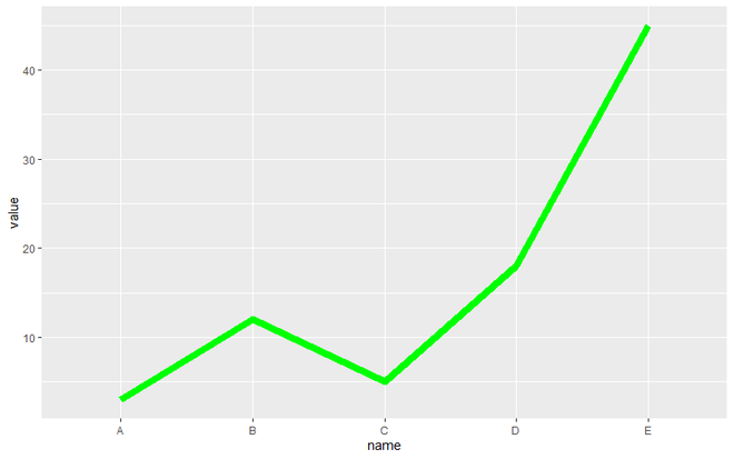 line graph with modification