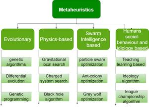 classification of metaheuristics