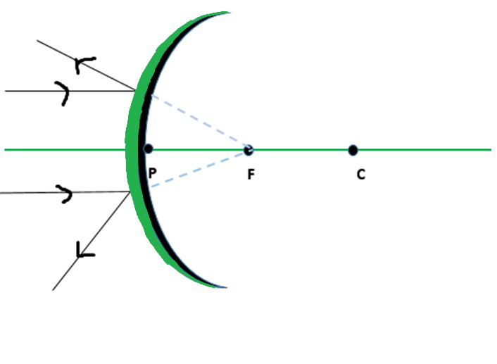 Spherical Mirrors Geeksforgeeks, Why Is Concave Mirror Used In Searchlights And Headlights Class 7