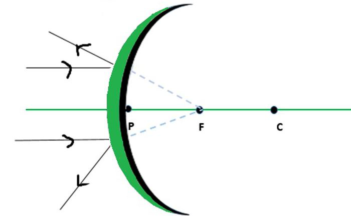 Concave And Convex Mirrors Ray, Can Convex Mirrors Magnify