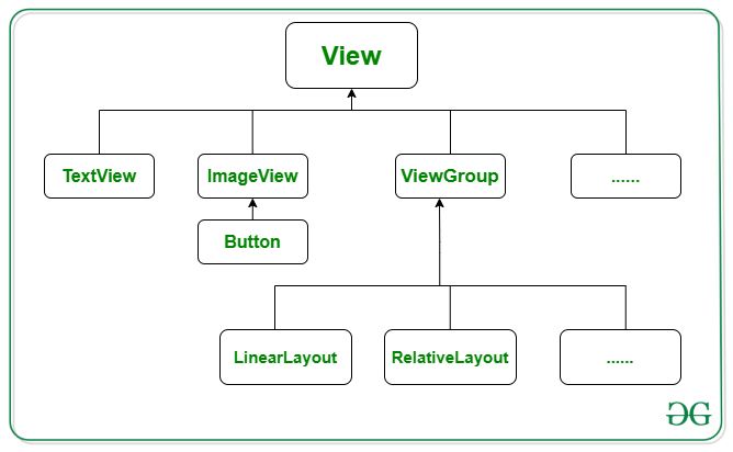 View and ViewGroup in Android