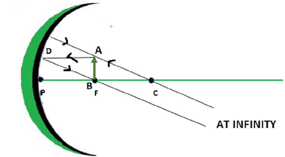 Concave And Convex Mirrors Ray, Can Convex Mirrors Produce Enlarged Image