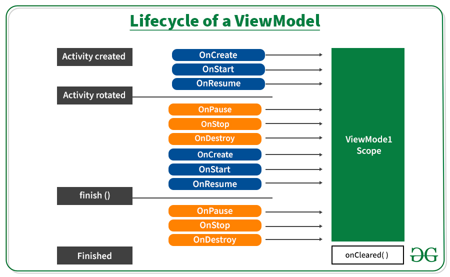 Lifecycle of a ViewModel