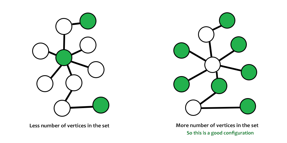 Java Program to Find Independent Sets in a Graph by Graph Coloring