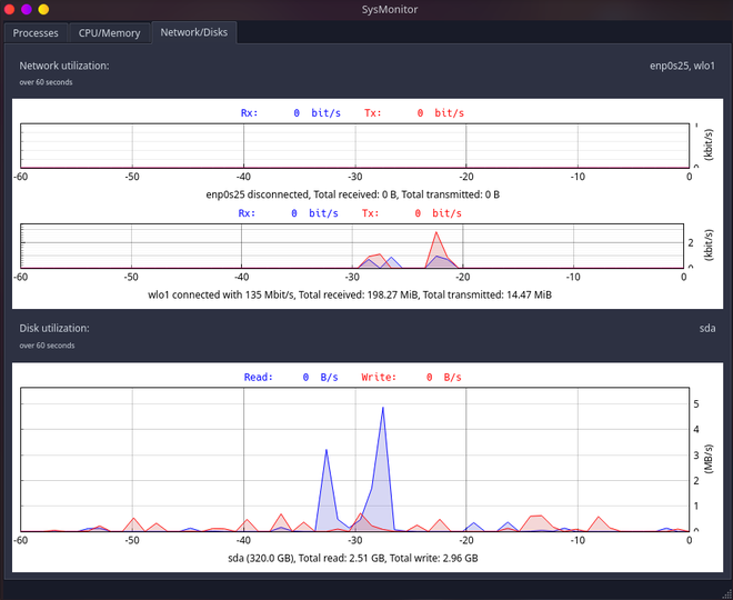 Sysmon – A Graphical System Activity Monitor for Linux