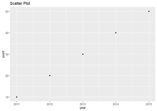 Simple Scatter plot using ggplot2