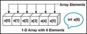 1-D array