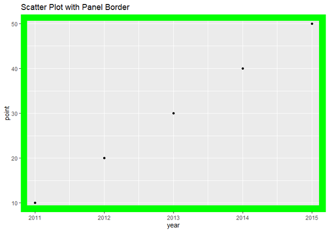 Scatter Plot with Panel Border