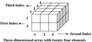 3-Dimensional array