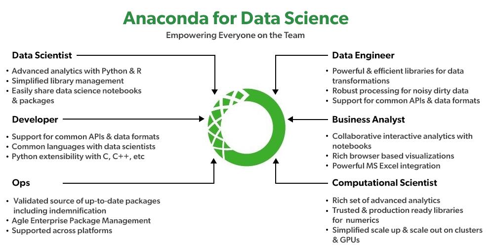 Anaconda For Data Science