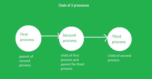 Chain of process