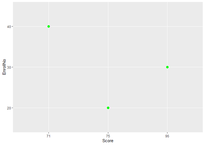 Scatter Plot using only subset of DataFrame by Square Brackets