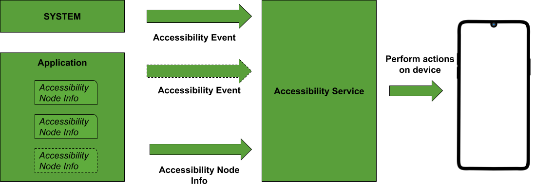 Accessibility Service in Android