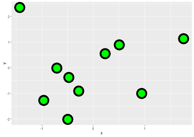 Scatteplot with changed border thickness of points