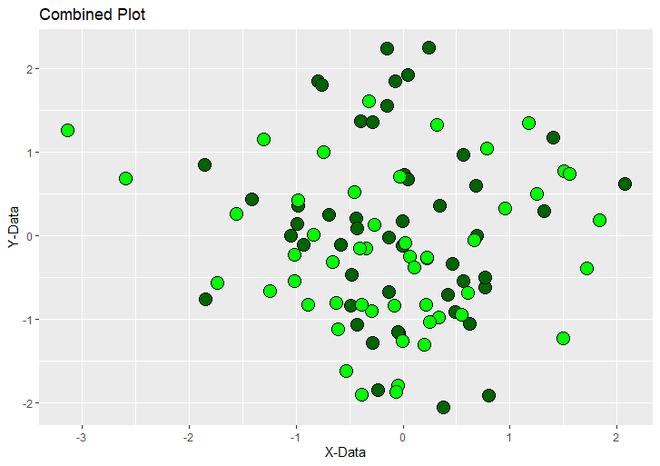 Combined Plot using ggplot2