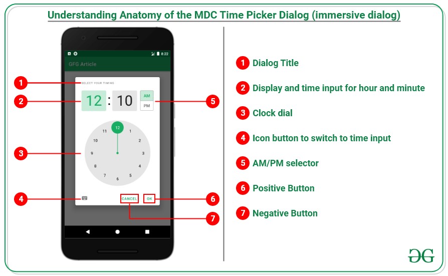 Anatomy of the MDC Time Picker (immersive dialog)