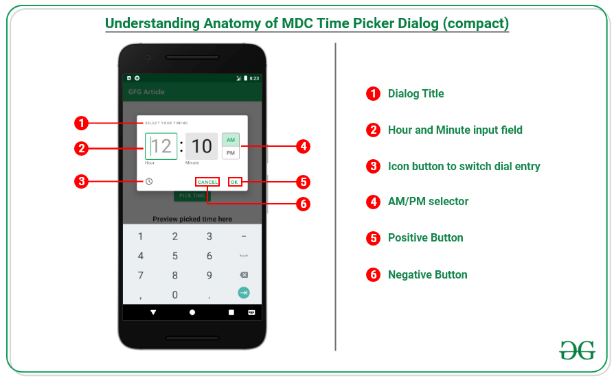 Anatomy of the MDC Time Picker (compact).