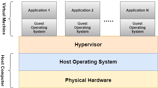 Structure of a Virtual Machine