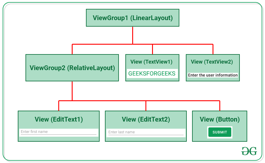 A Complete Guide to Learn XML for Android App Development