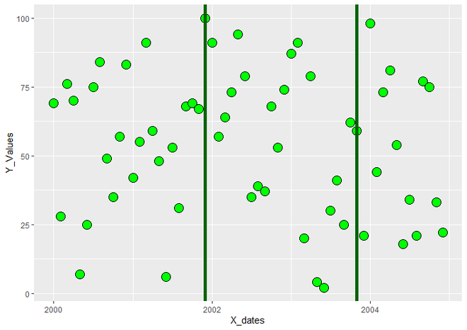 ScatterPlot with Vertical Line to X-Axis of Class Date