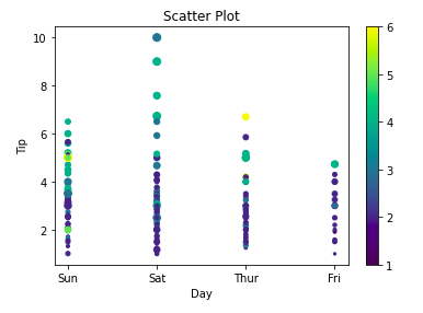 matplotlib scatter plot with colors