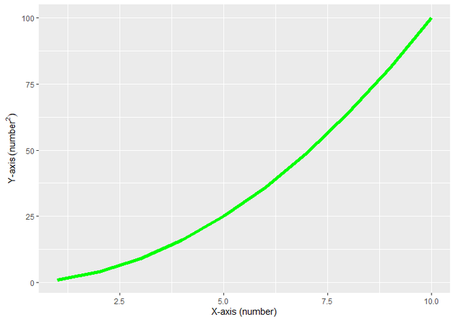 ggplot2 plot with superscripted label of Y Axis