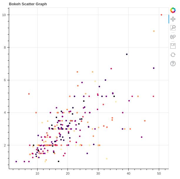 bokeh scatter plot