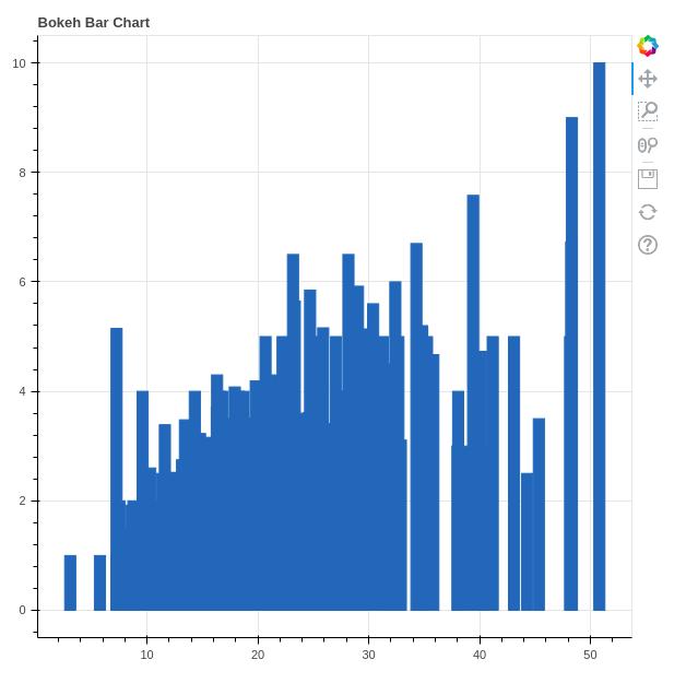 bokeh bar chart