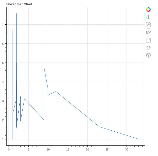 bokeh line plot