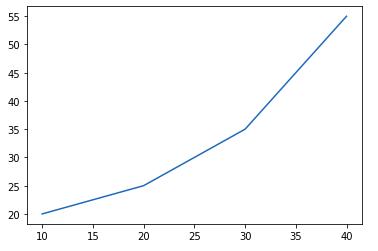 simple plot matplotlib