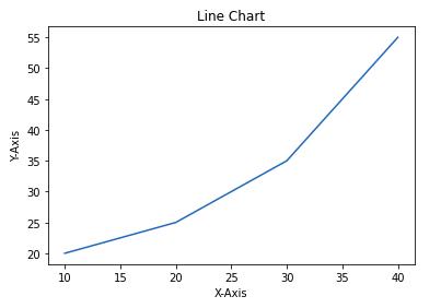 line chart matplotlib